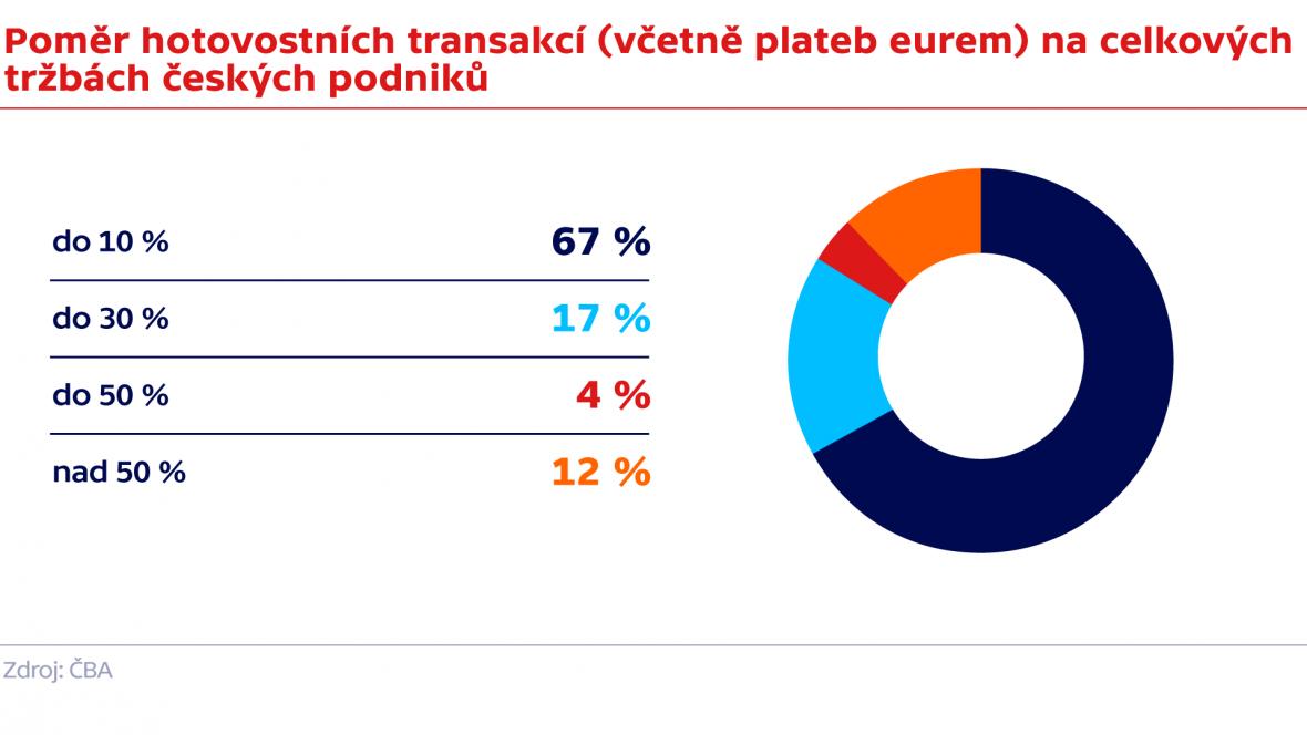 Poměr hotovostních transakcí (včetně plateb eurem) na celkových tržbách českých podniků
