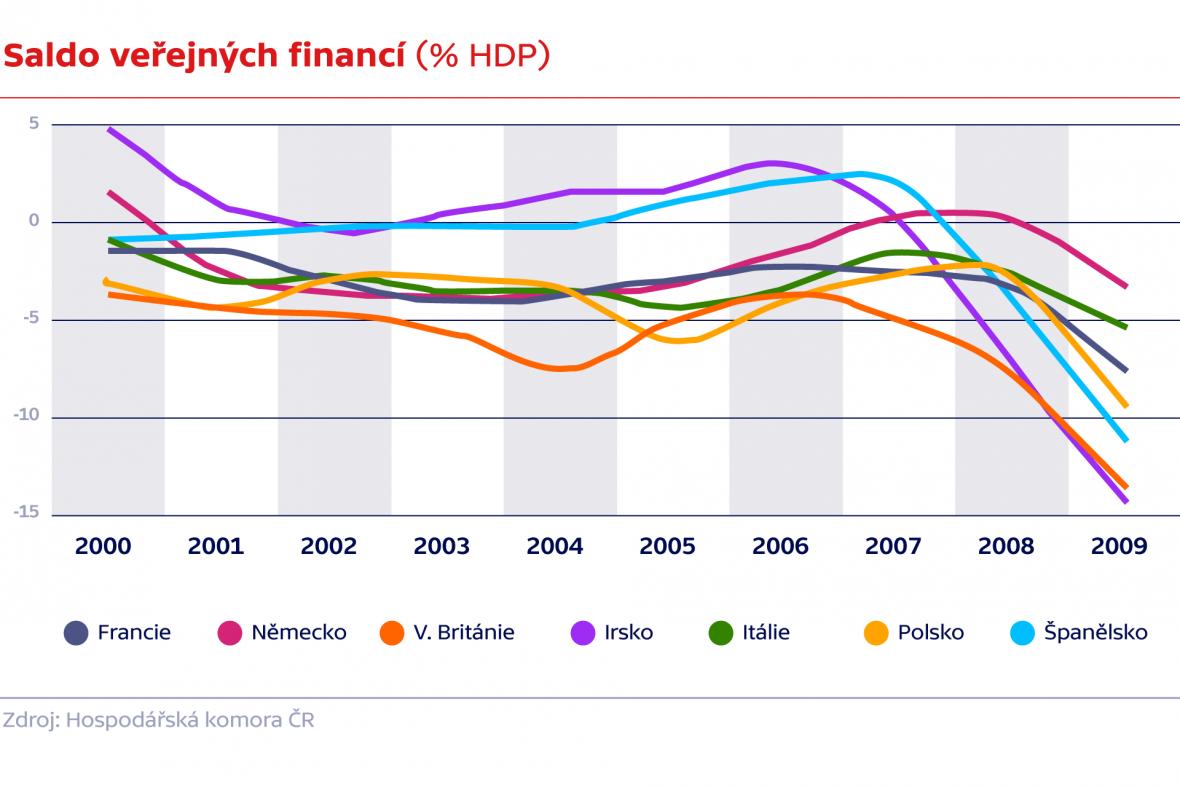 Saldo veřejných financí (% HDP)