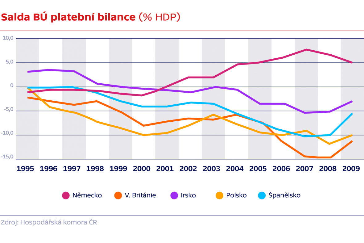 Salda BÚ platební bilance (% HDP)