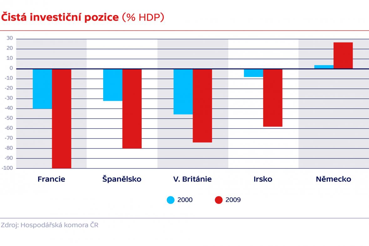 Čistá investiční pozice (% HDP)