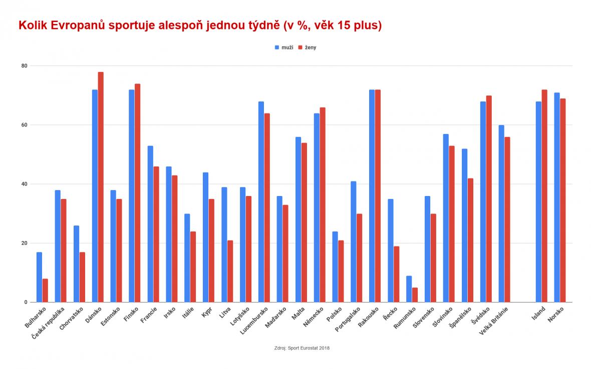 Kolik Evropanů sportuje alespoň jednou týdně