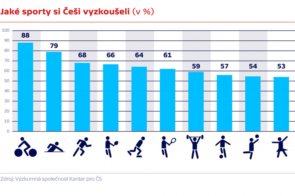 Jaké sporty si Češi vyzkoušeli