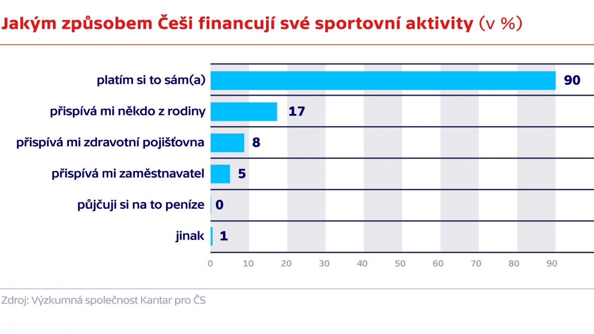 Jakým způsobem Češi financují své sportovní aktivity
