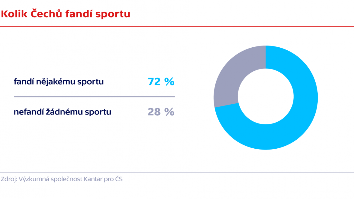 Kolik Čechů fandí sportu