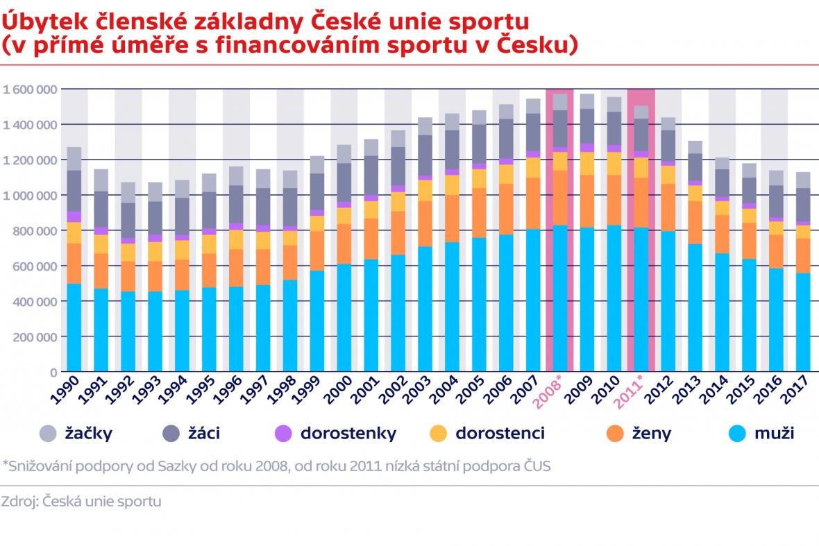 Úbytek členské základny České unie sportu (v přímé úměře s financováním sportu v Česku)
