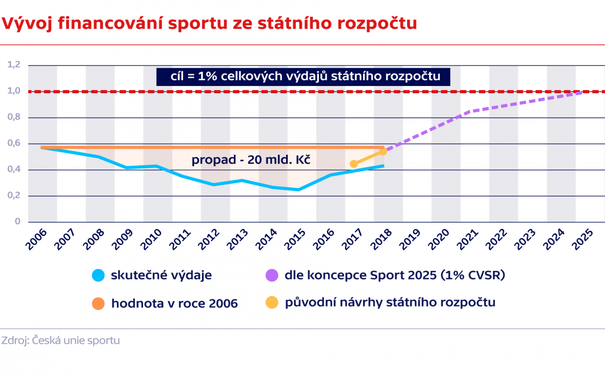 Vývoj financování sportu ze státního rozpočtu