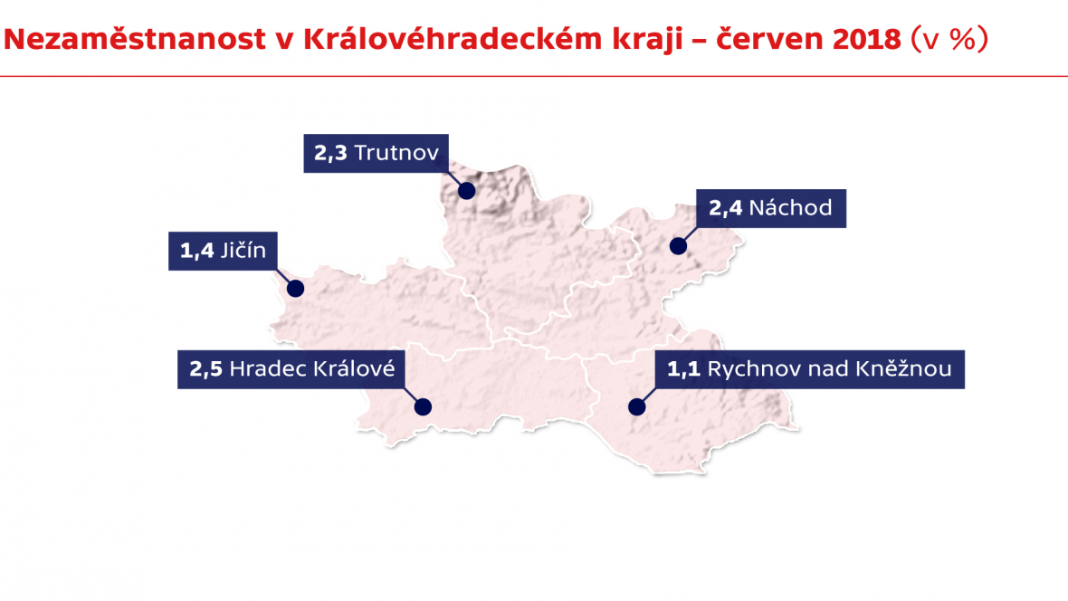 Nezaměstnanost v Královéhradeckém kraji – červen 2018