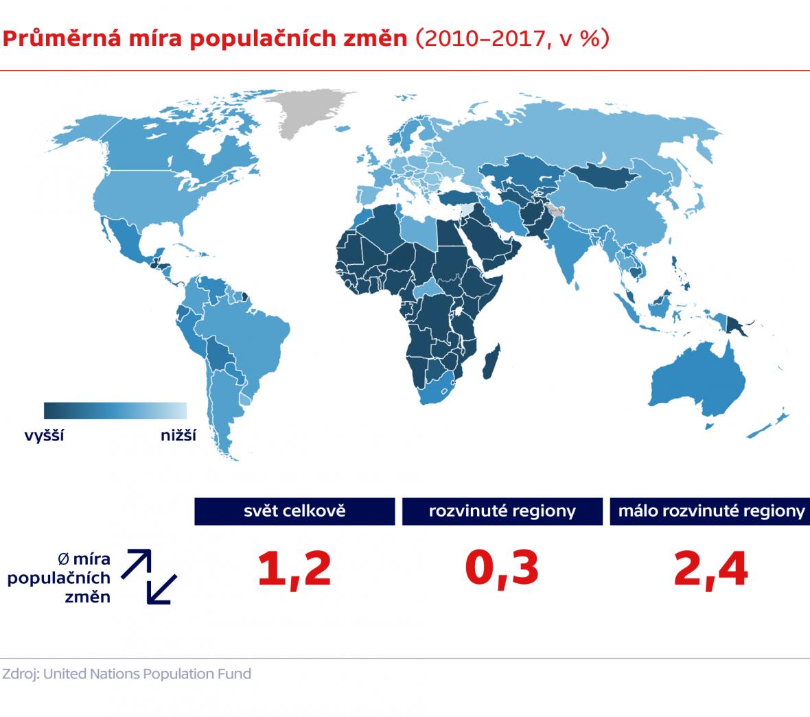 Průměrná míra populačních změn (2010 – 2017, v %)