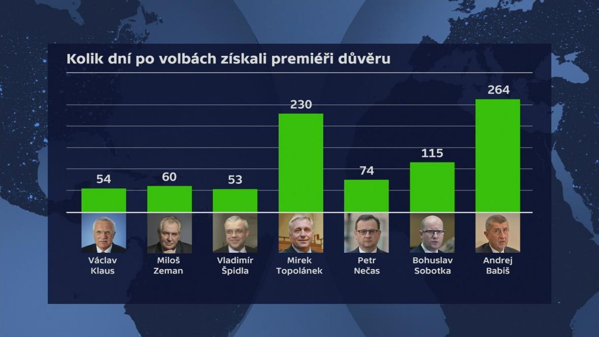 Hlasování o důvěře v ČR