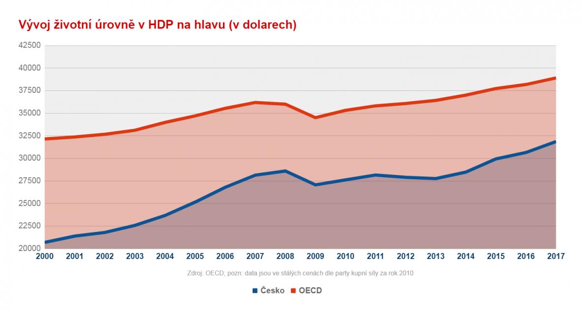 Vývoj českého HDP na hlavu v porovnání s OECD