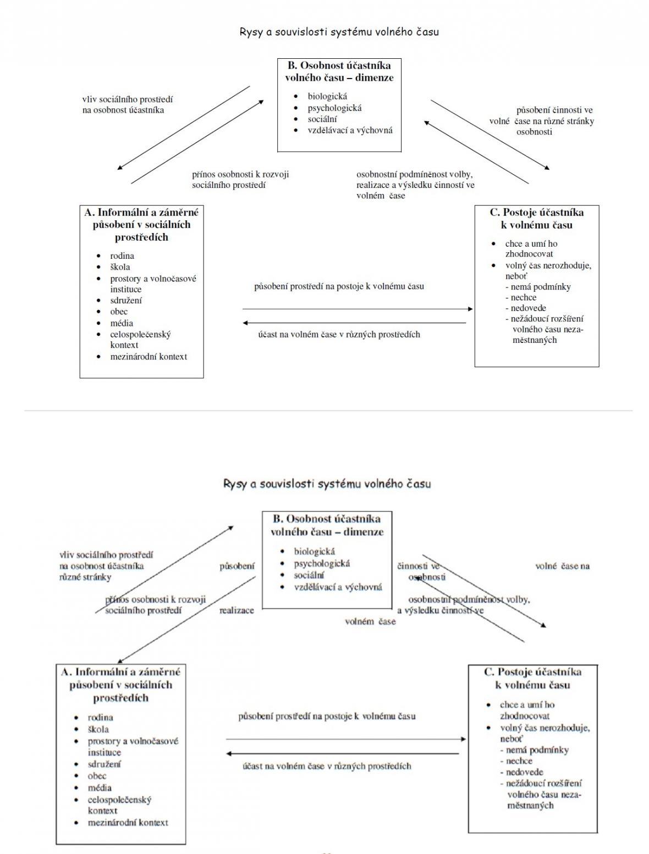 Strana 19 práce Marie Doležalové (nahoře) a strana 20 práce Petra Krčála (dole)