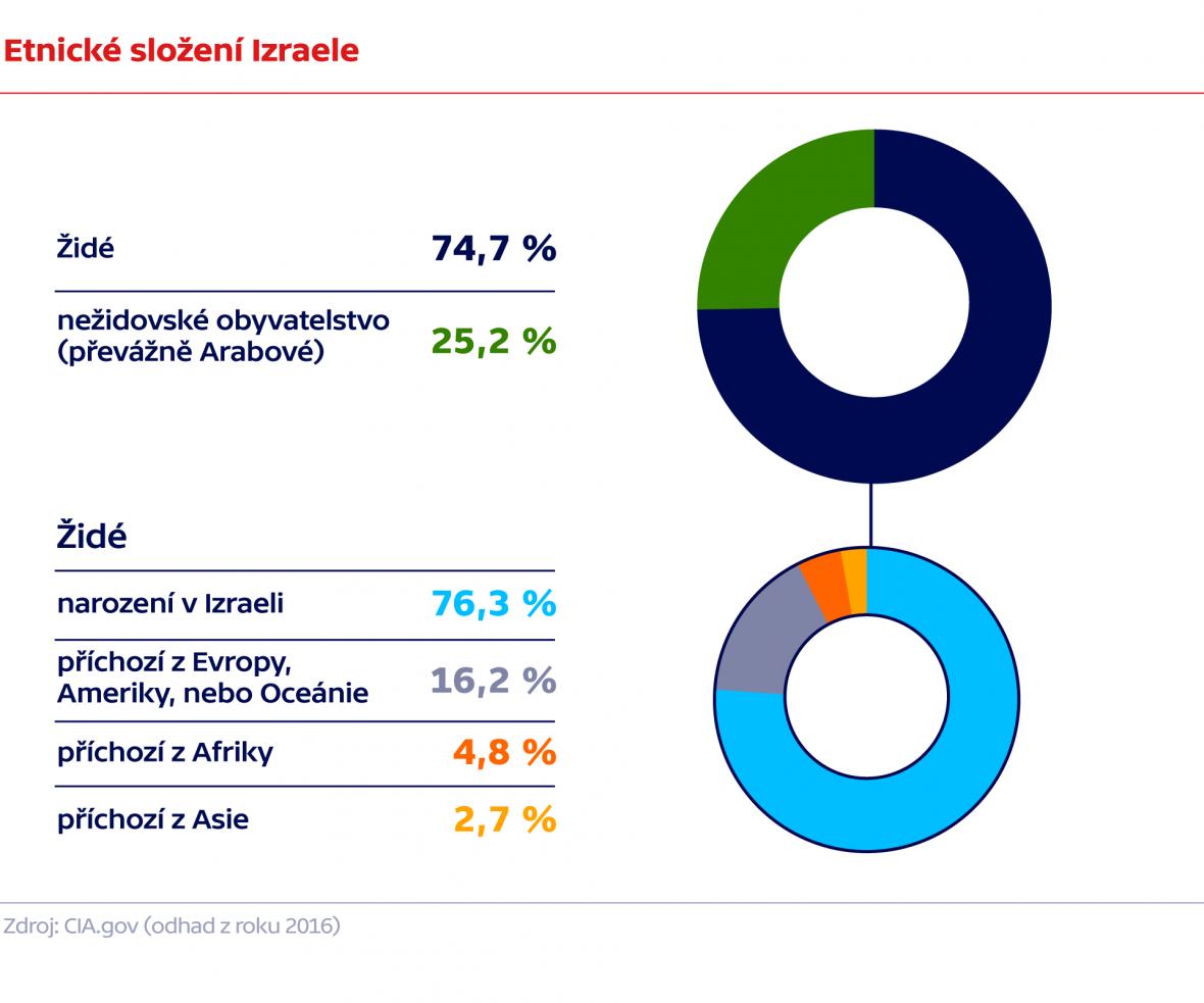 Etnické složení Izraele