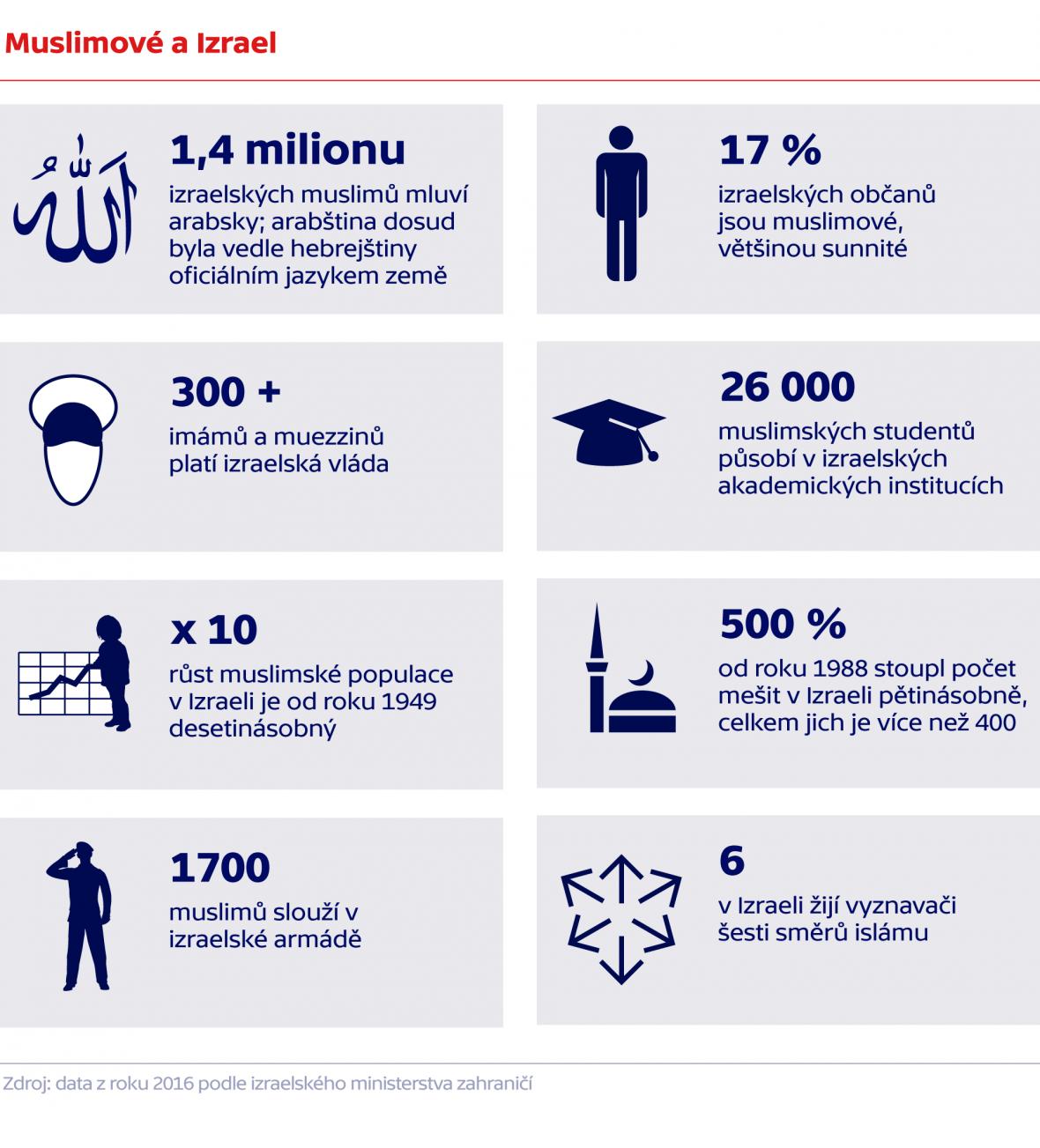 Muslimové a Izrael