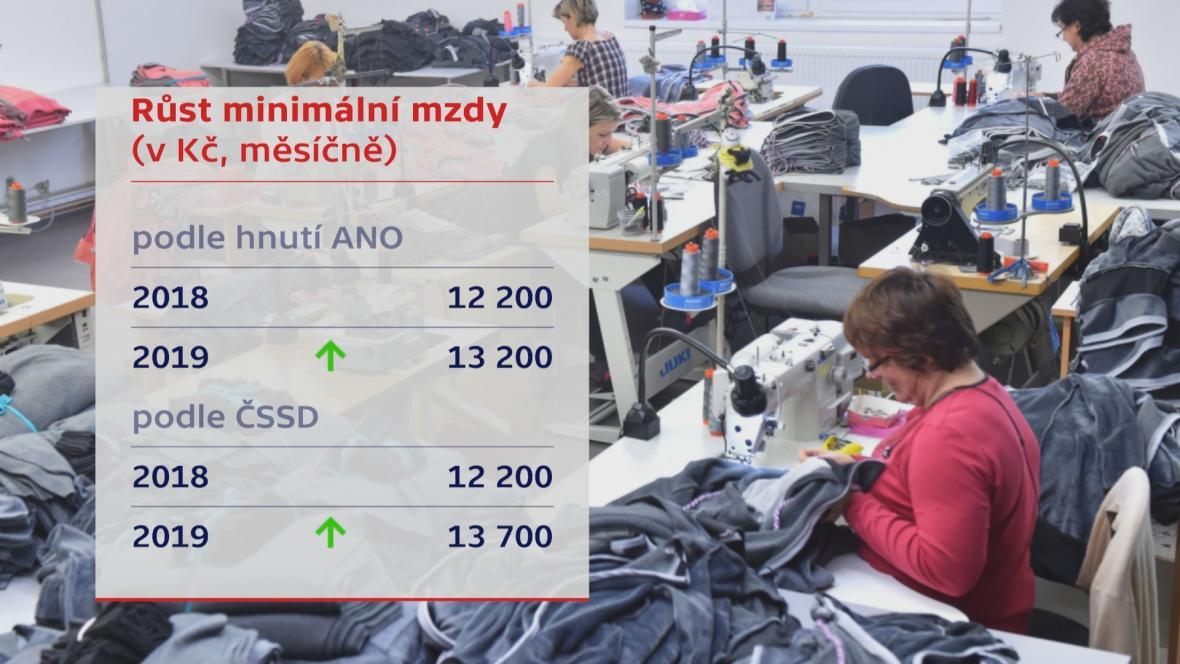 Růst minimální mzdy