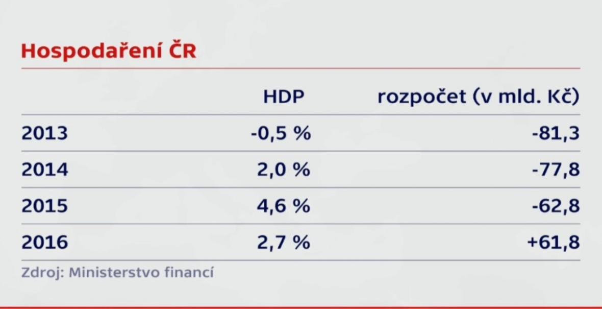 Hospodačení v ČR