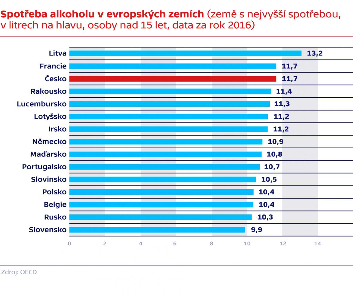 Spotřeba alkoholu v evropských zemích