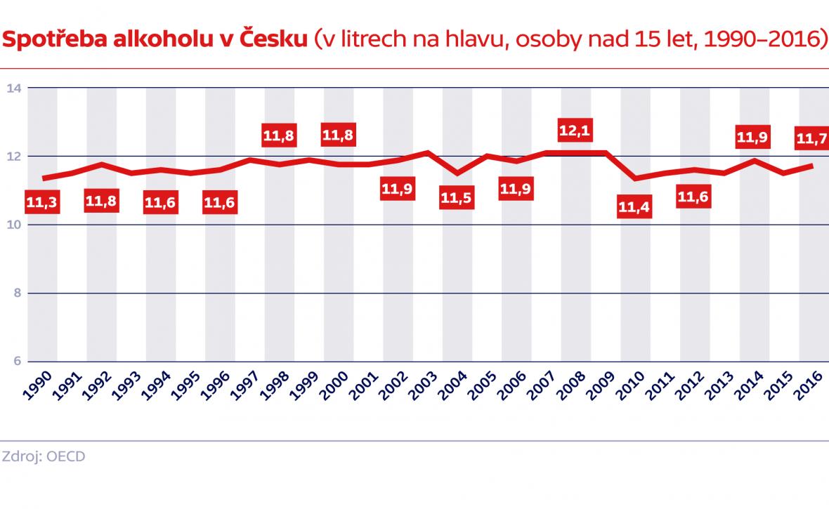 Spotřeba alkoholu v Česku