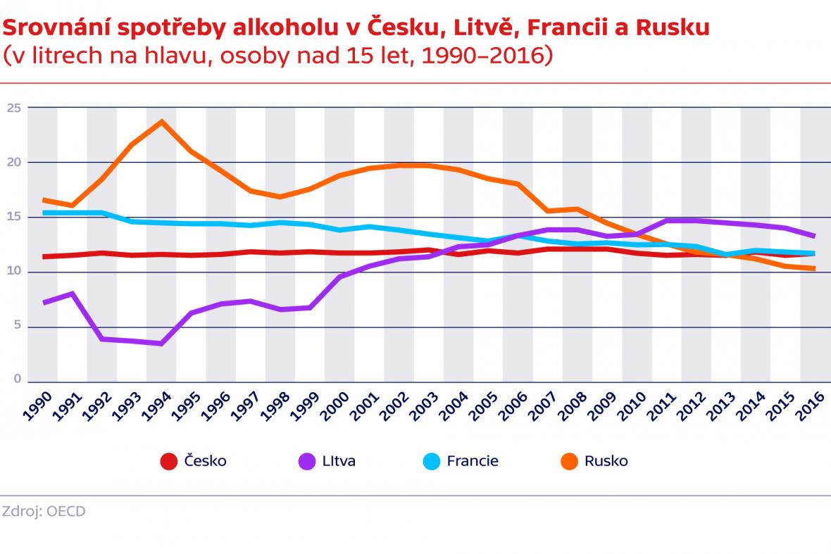 Srovnání spotřeby alkoholu v Česku, Litvě, Francii a Rusku
