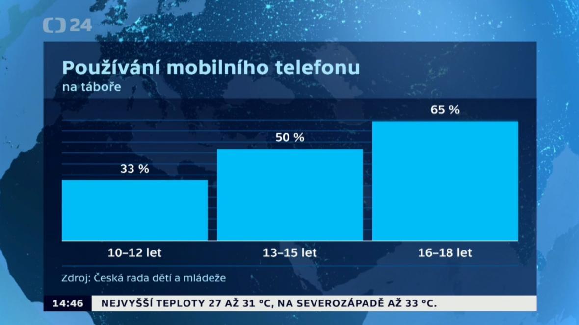 Používání mobilního telefonu