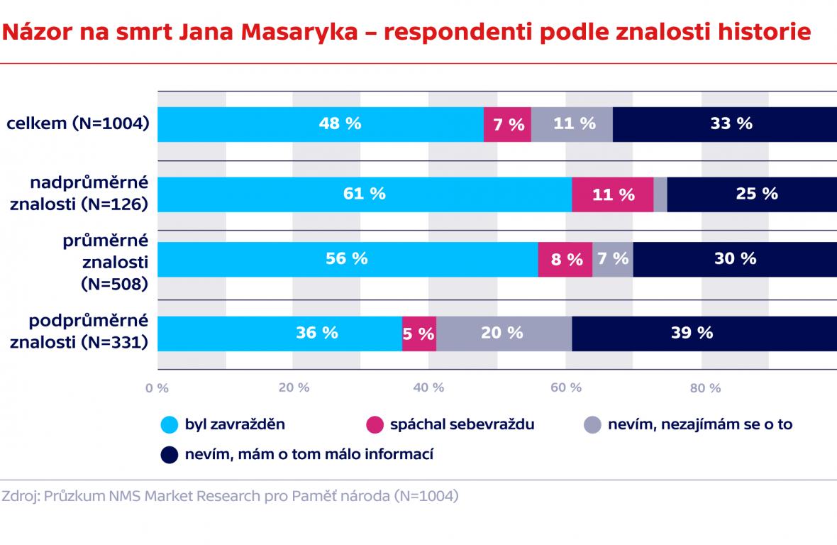 Názor na smrt Jana Masaryka – respondenti podle znalosti historie