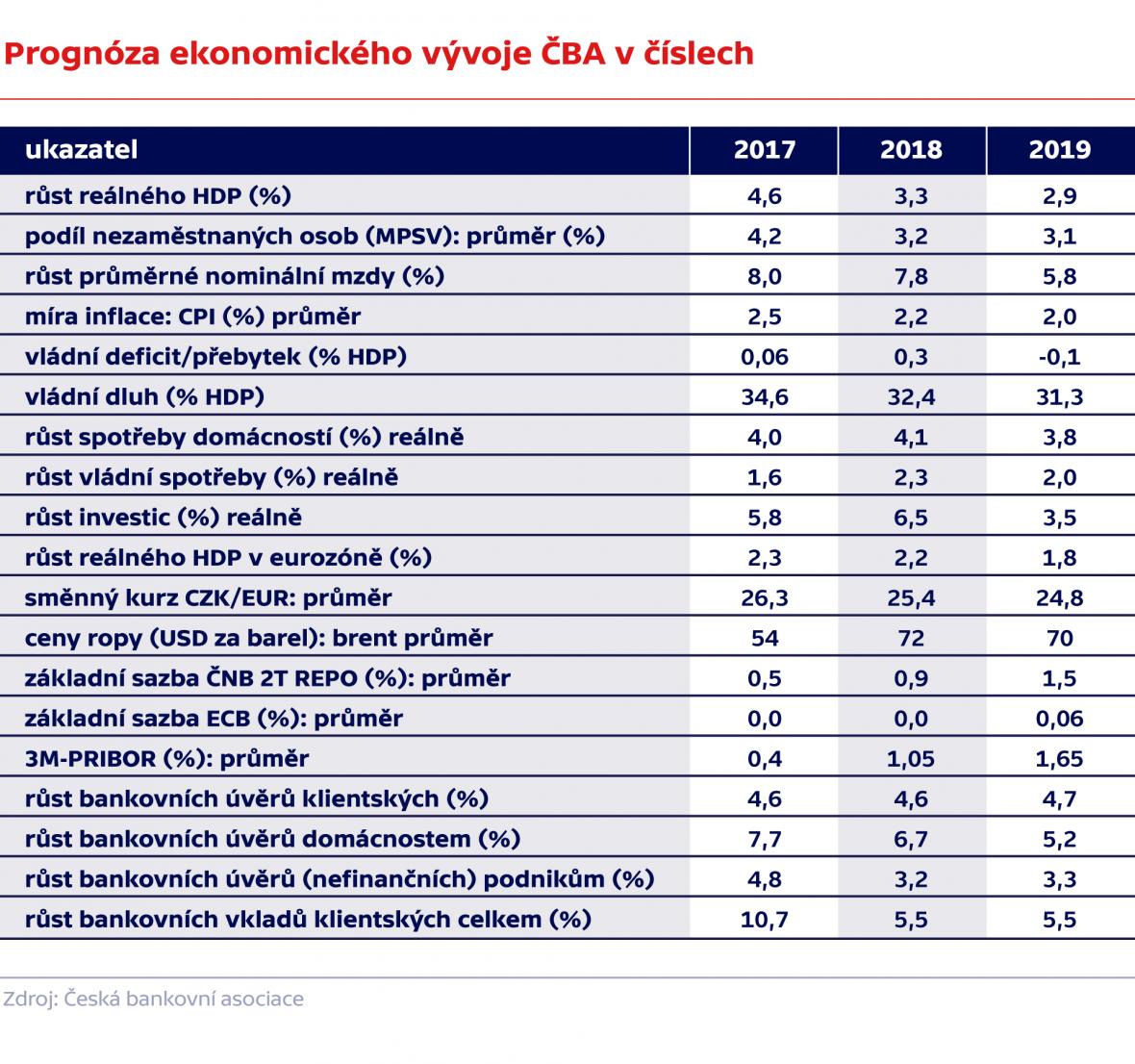 Prognóza ekonomického vývoje ČBA v číslech