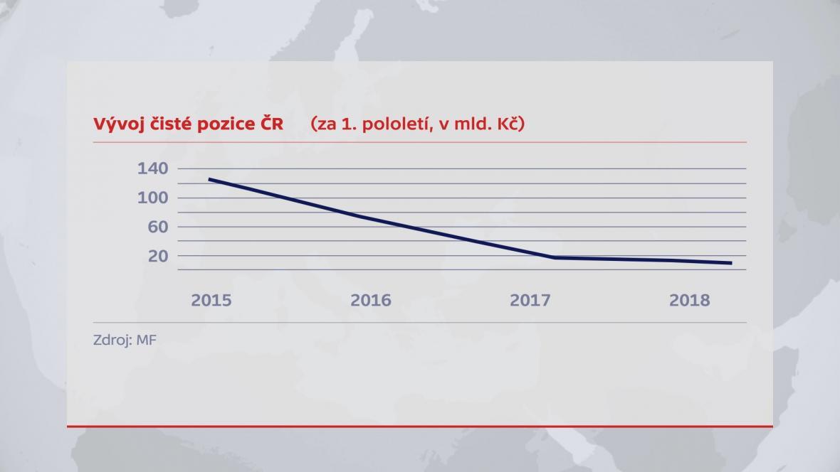Vývoj čisté pozice ČR (za 1. pololetí, v mld. korun)