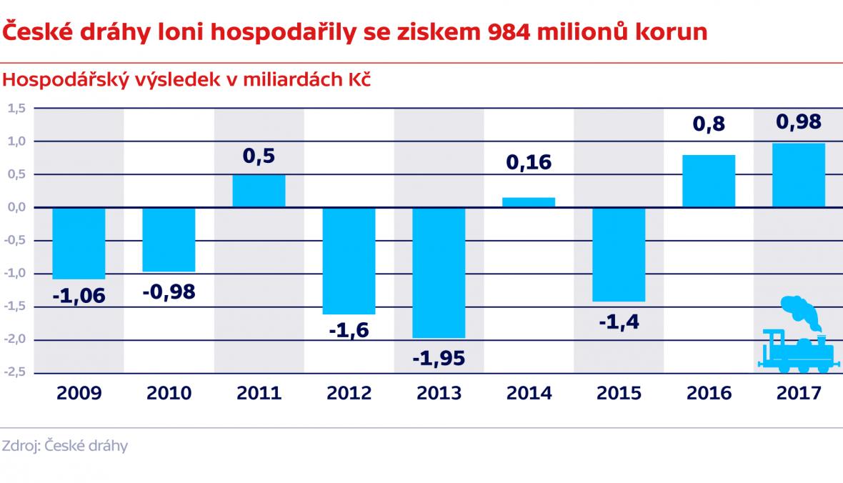 České dráhy loni hospodařili se ziskem 984 milionů korun