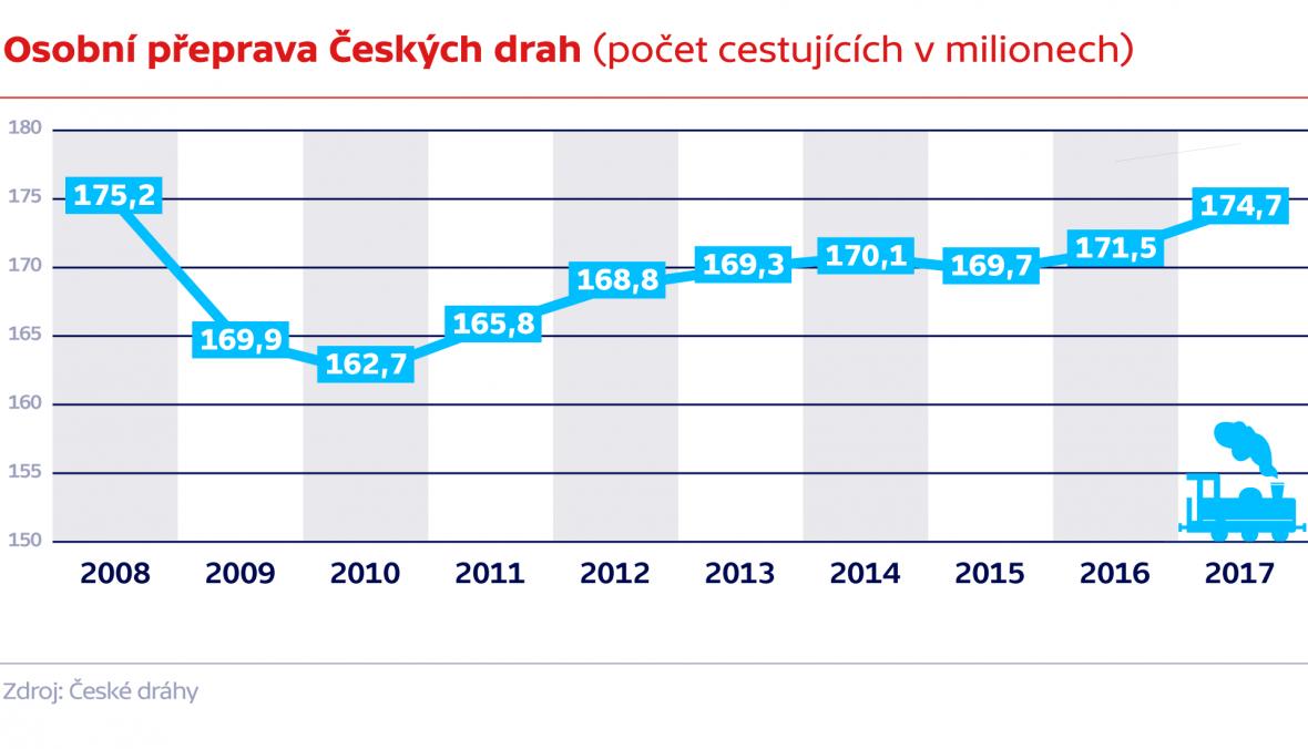 Osobní přeprava Českých drah (počet cestujících v milionech)