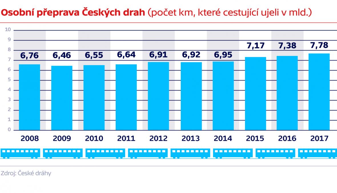 Osobní přeprava Českých drah (počet km, které cestující ujeli v milionech)