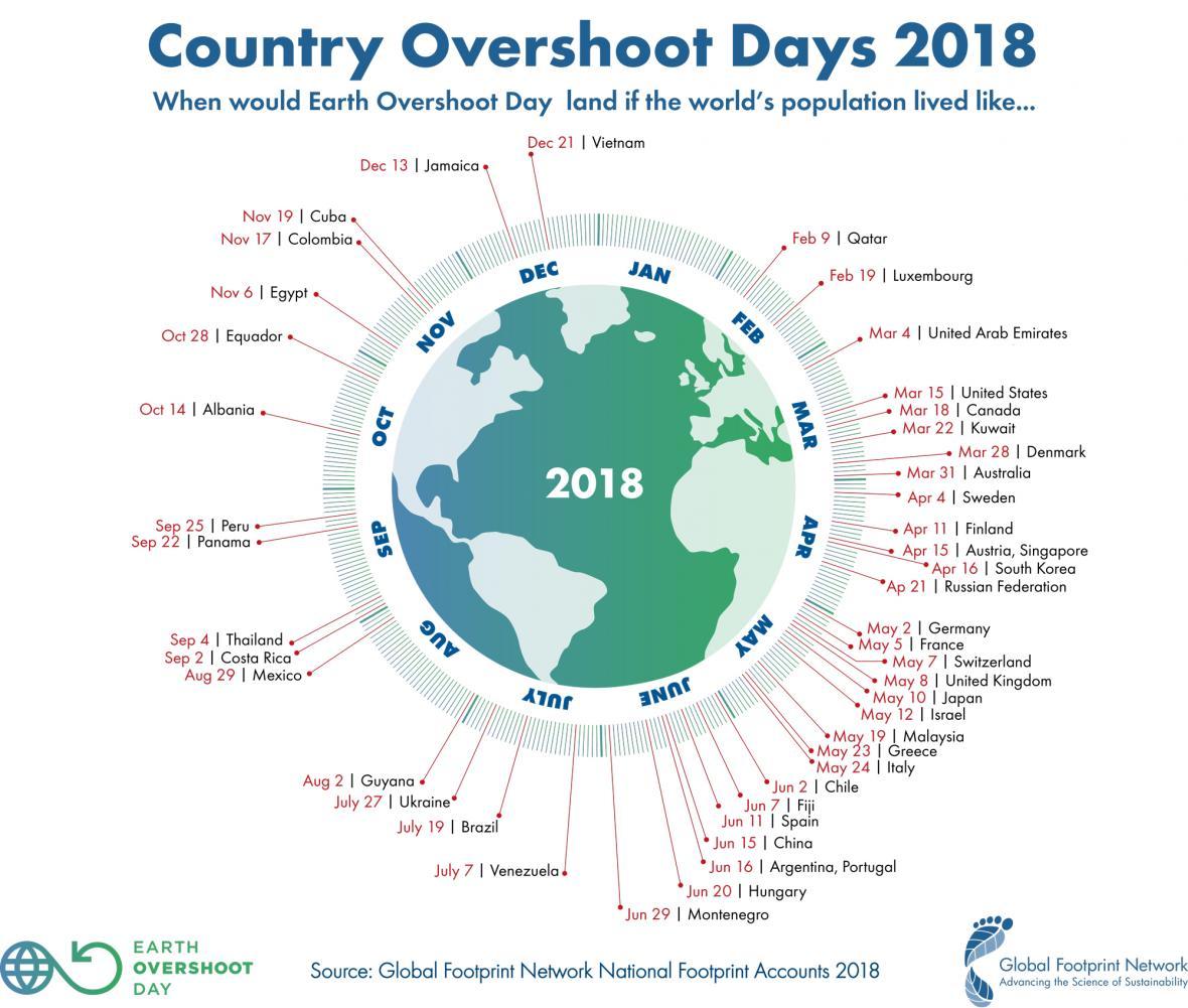 Na kdy připadá Overshootday v různých zemích?