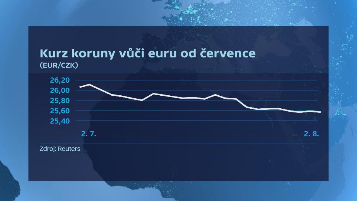 Kurz koruny vůči euru (od července)