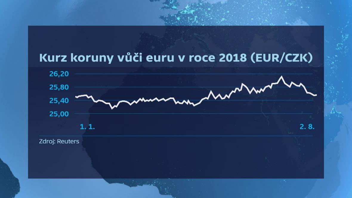 Kurz koruny vůči euru v roce 2018 (do 2.8.)