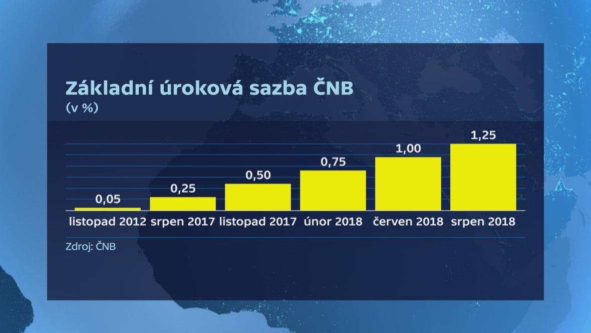Základní úroková sazba ČNB