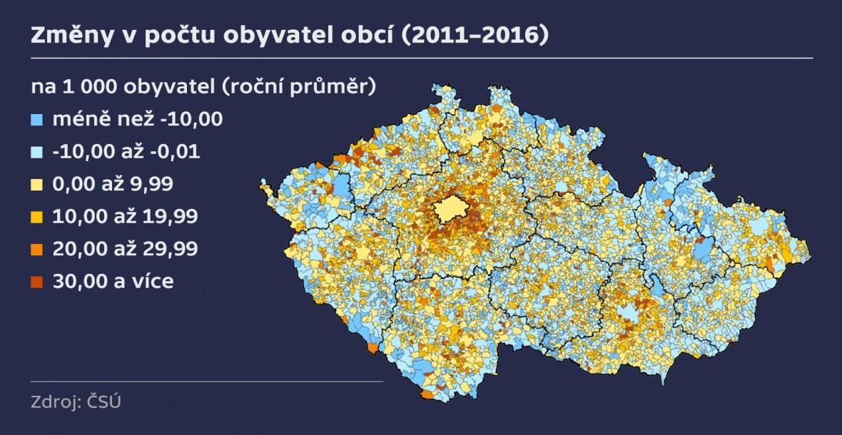 Změny v počtu obyvatel obcí
