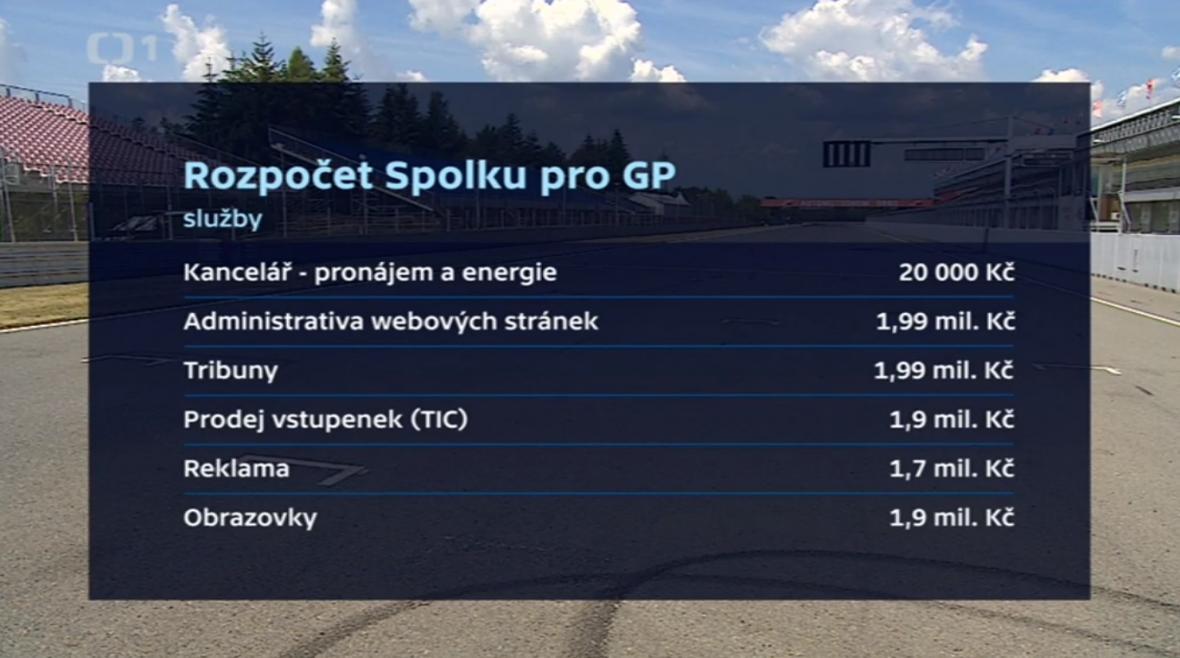 Rozpočet Spolku pro GP