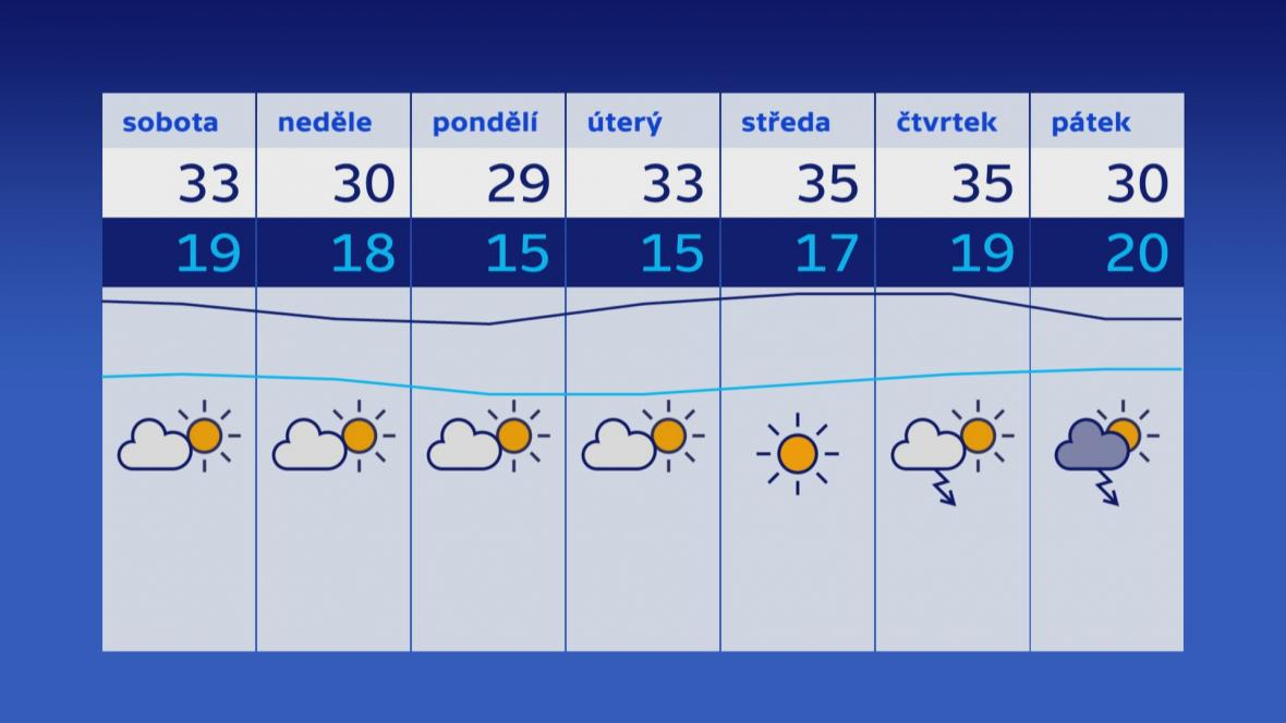 Počasí 4.–10. 8.