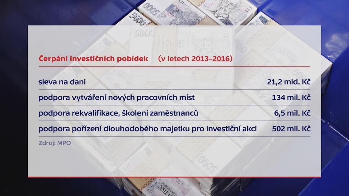 Čerpání investičních pobídek