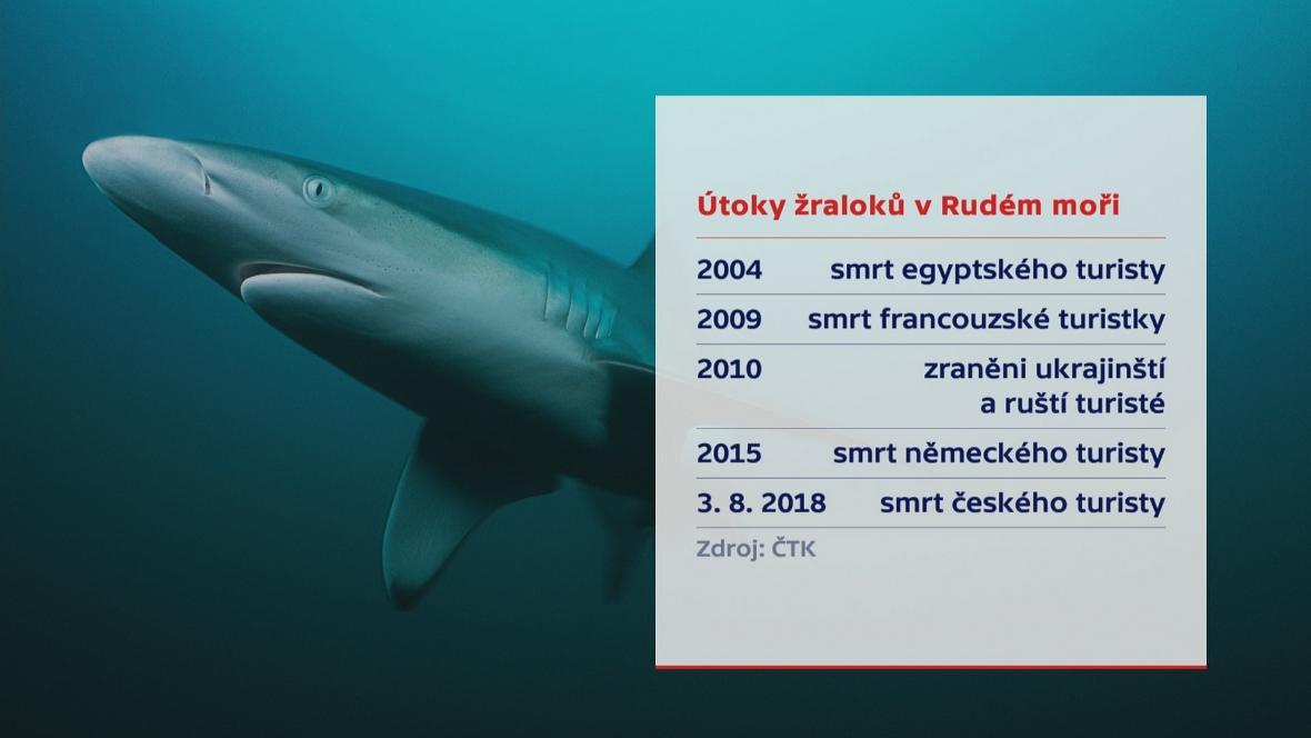 Útoky žraloků v Rudém moři
