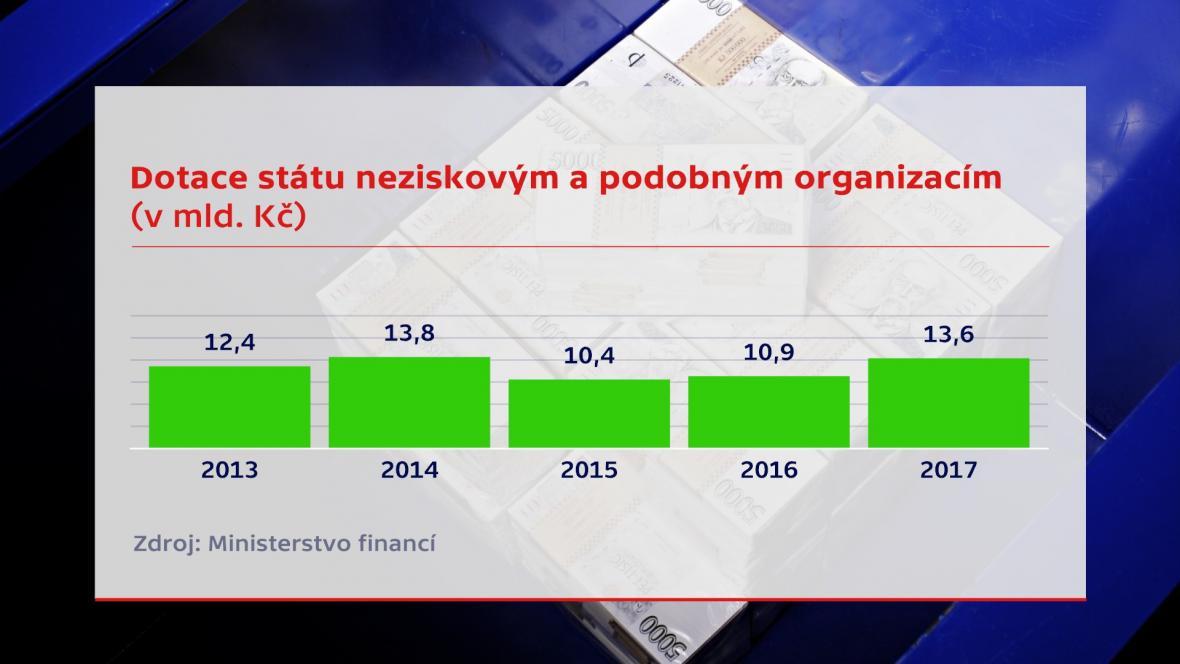 Celková výše dotací neziskovým a podobným organizacím v posledních letech
