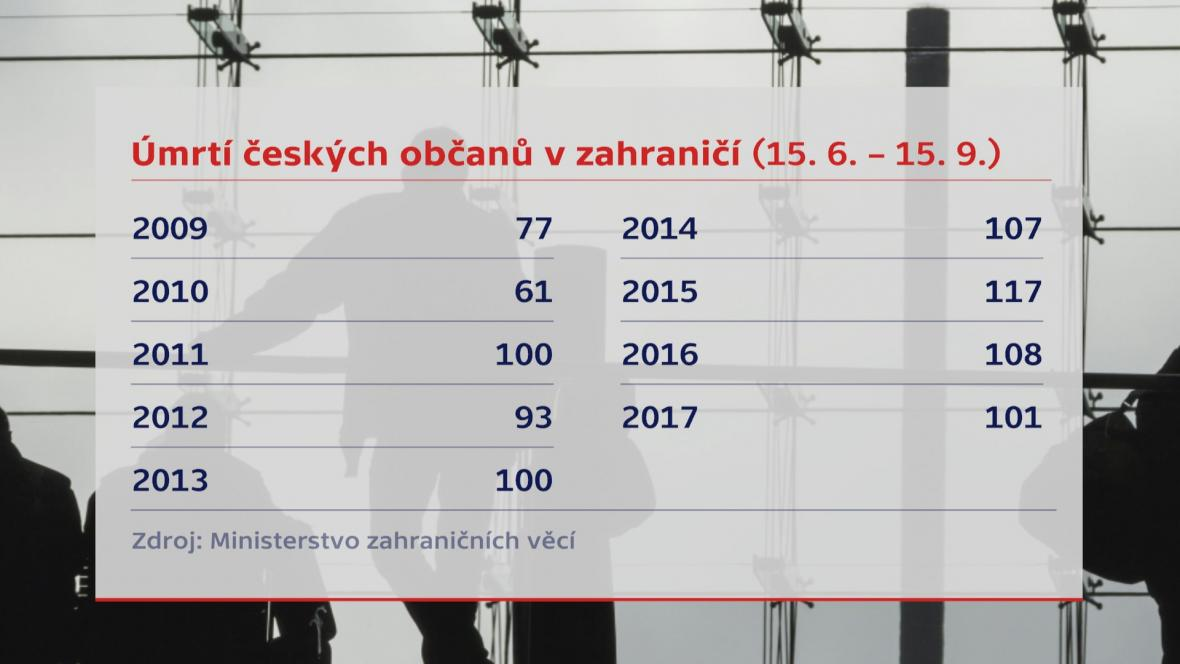 Úmrtí Čechů v zahraničí v letní sezóně