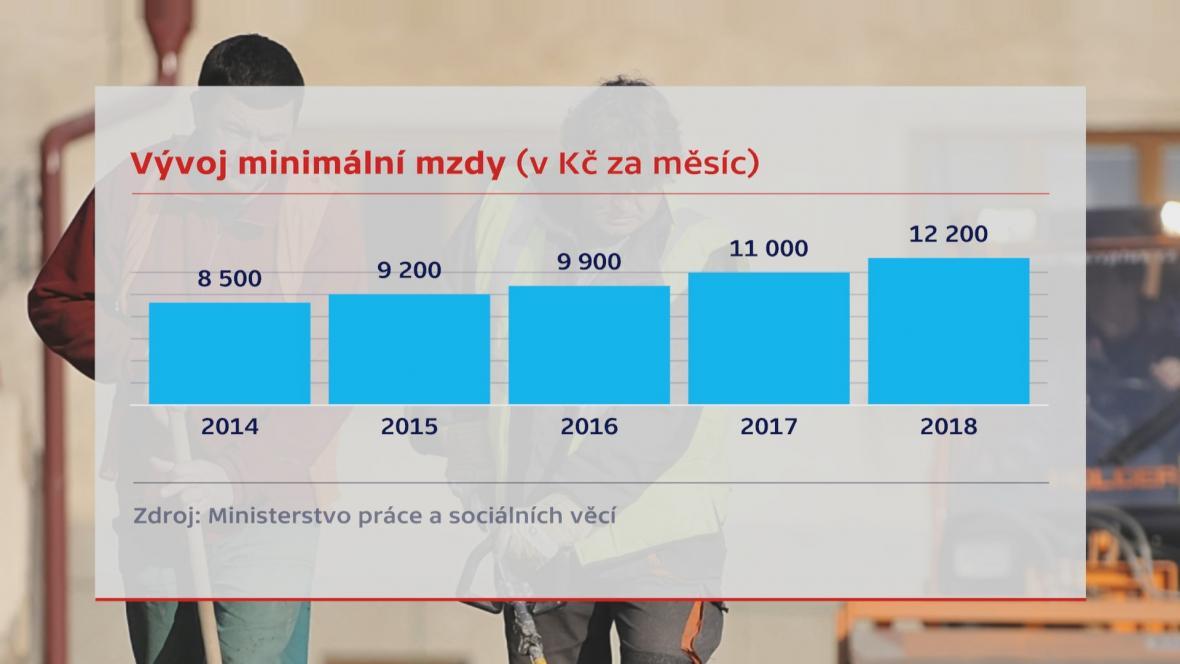 Vývoj minimální mzdy