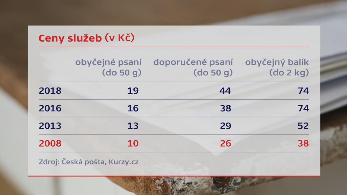 Vývoj cen služeb České pošty