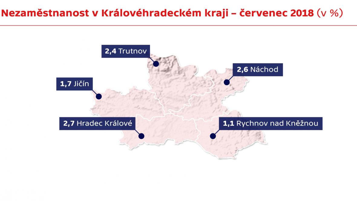 Nezaměstnanost v Královéhradeckém kraji – červenec 2018