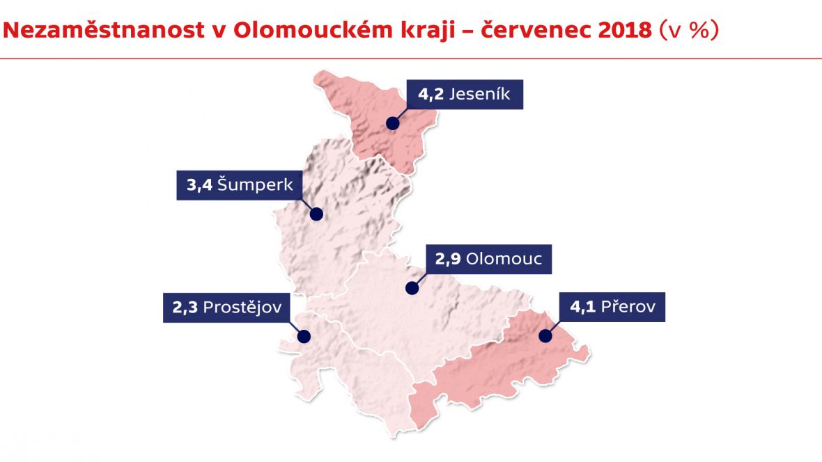 Nezaměstnanost v Olomouckém kraji – červenec 2018
