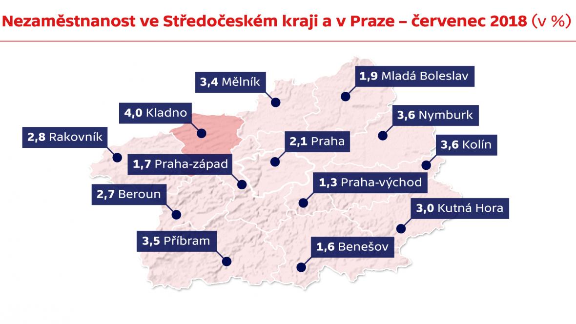 Nezaměstnanost ve Středočeském kraji a v Praze – červenec 2018