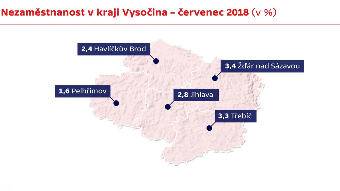 Nezaměstnanost v kraji Vysočina – červenec 2018