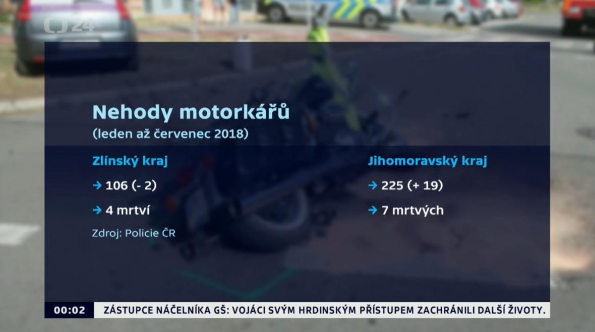 Nehodovost motorkářů