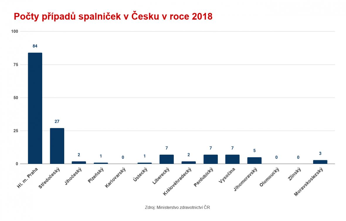 Počty případů spalniček v Česku v roce 2018