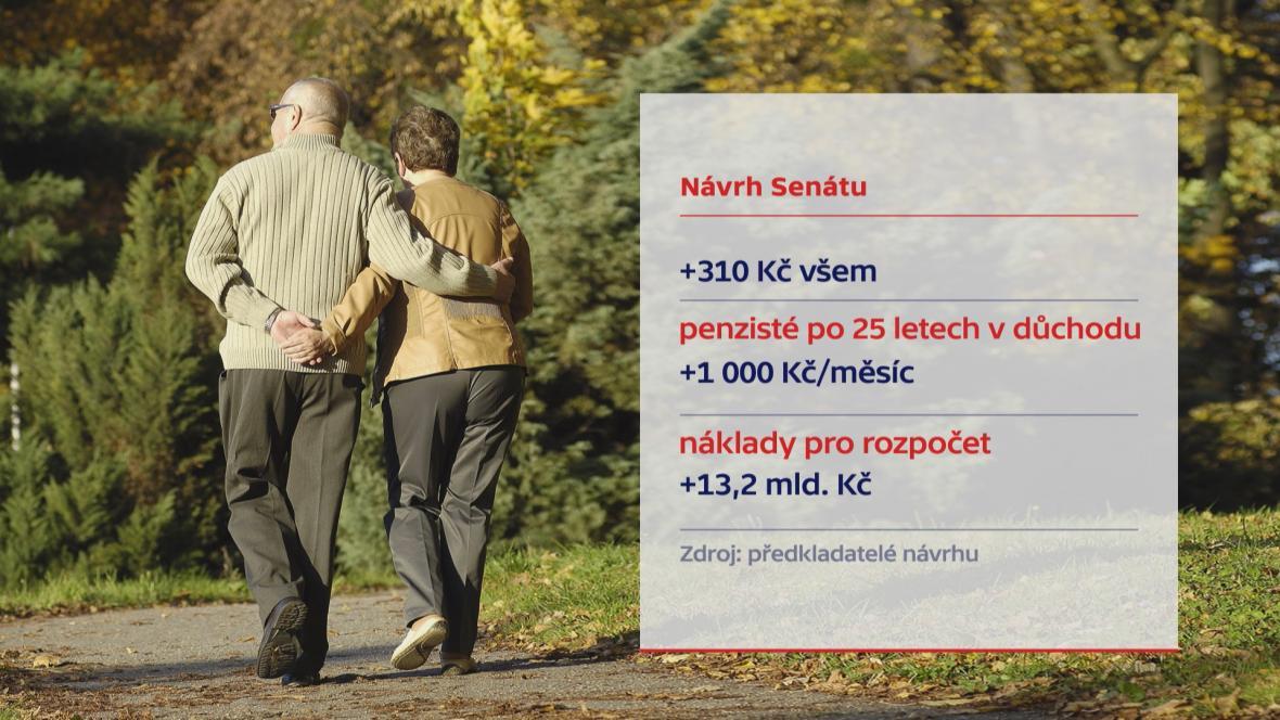 Důchody - návrh Senátu