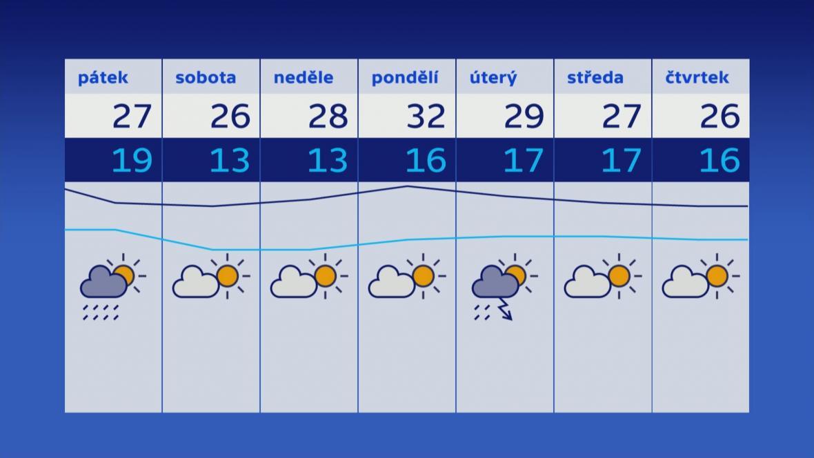 Počasí 10.–16. 8.